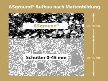 ASground®: Zwei Schichten, ein Reitboden: ASground